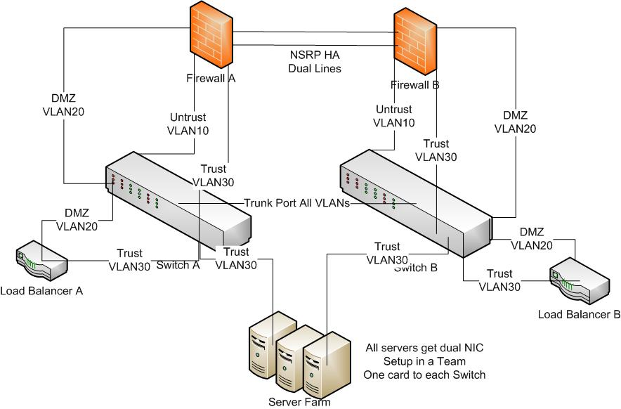 Microsoft Network Load Balancing Visio Stencil People Images Truehill